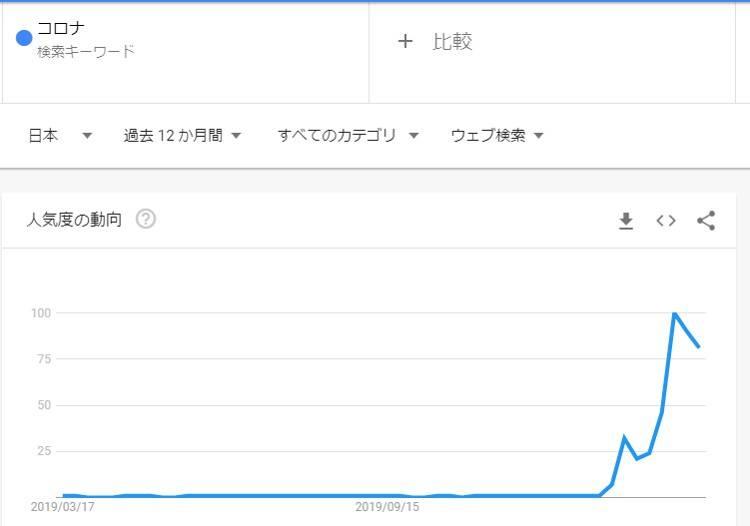 コロナをGoogleトレンドで調べたグラフ