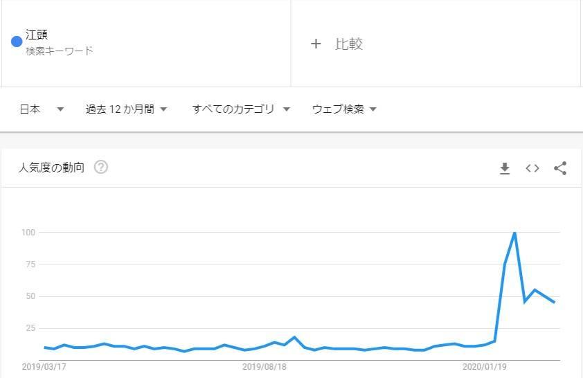 江頭をGoogleトレンドで調べたグラフ