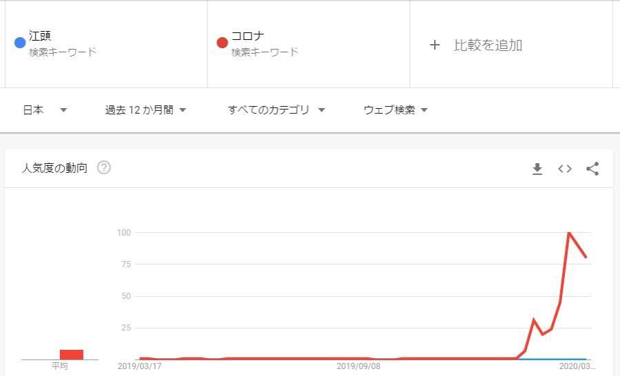 コロナと江頭をGoogleトレンドで比較したグラフ